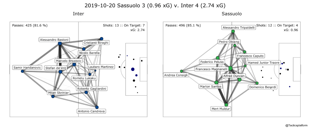 2019-10-22 09_48_49-Serie A game summary Week 8 - Tactics Platform - Opera
